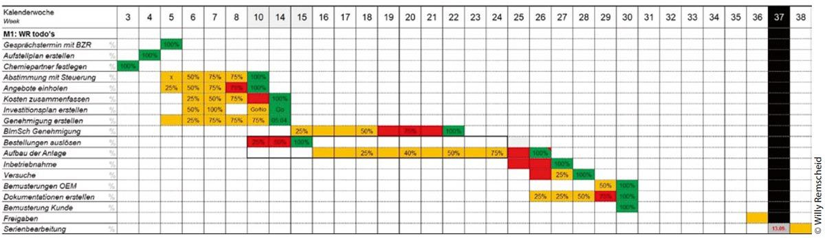 Timeline Chrom3